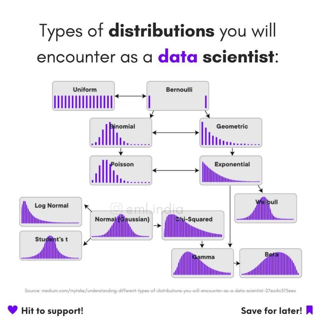 Verteilungsfunktionen